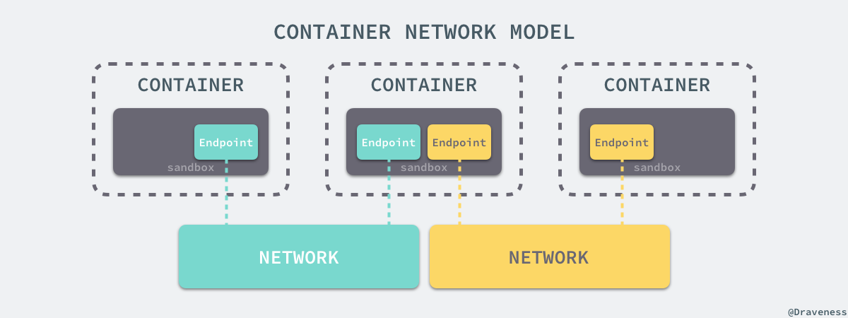 container-network-model
