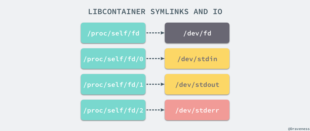 libcontainer-symlinks-and-io