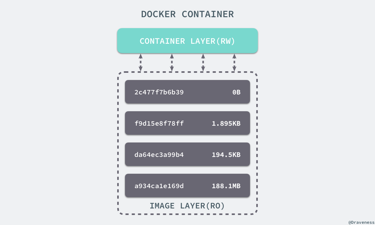 docker-container-laye