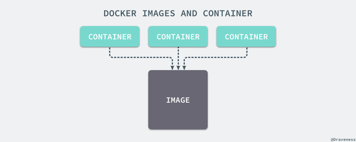 docker-images-and-container